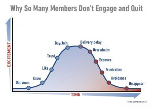 Membership Subscription Excitement vs Time Page1