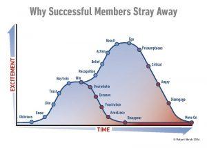 Membership Subscription ExcitementvsTime Page 2