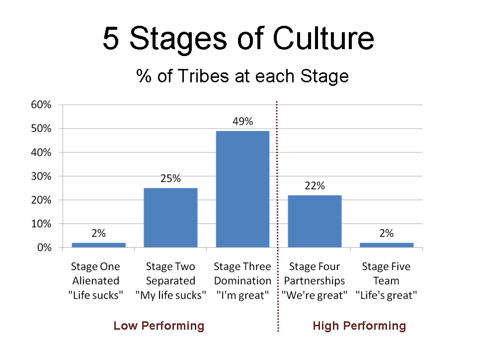 Use Tribal Leadership to Increase Membership Retention